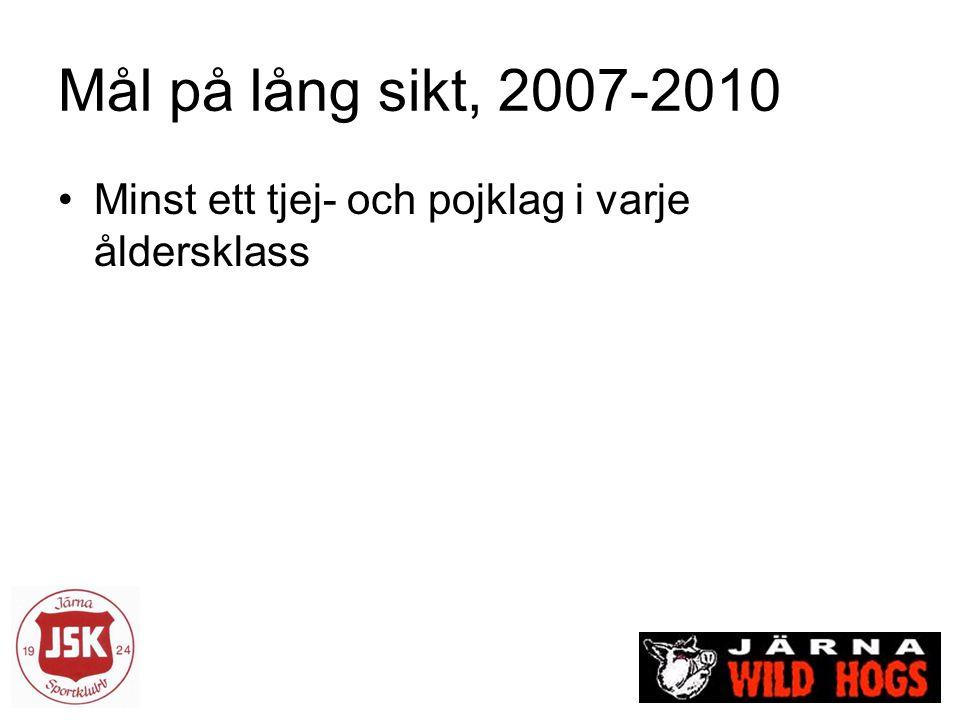 Mål på lång sikt, 2007-2010 Minst ett tjej- och pojklag i varje åldersklass