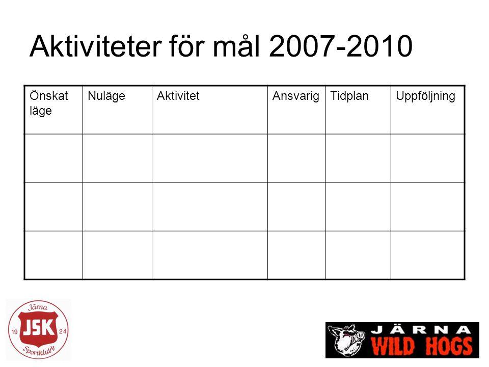Aktiviteter för mål 2007-2010 Önskat läge NulägeAktivitetAnsvarigTidplanUppföljning