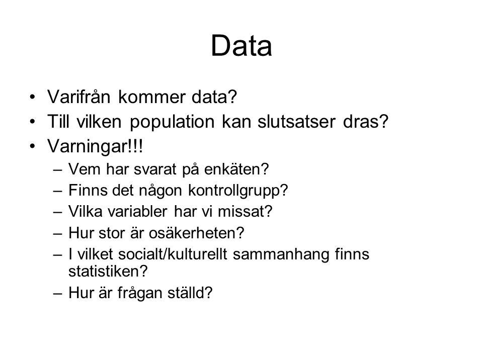 Data Varifrån kommer data? Till vilken population kan slutsatser dras? Varningar!!! –Vem har svarat på enkäten? –Finns det någon kontrollgrupp? –Vilka