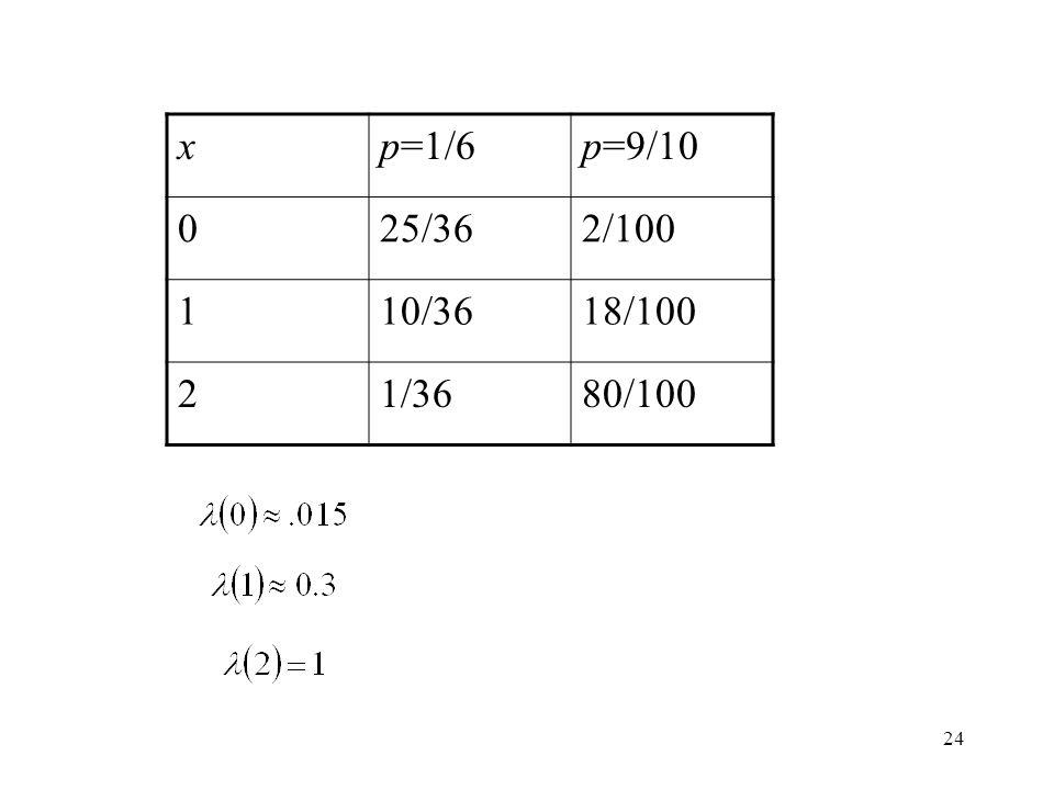 24 xp=1/6p=9/10 025/362/100 110/3618/100 21/3680/100