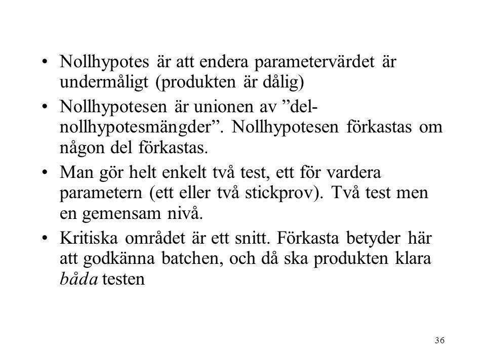 36 Nollhypotes är att endera parametervärdet är undermåligt (produkten är dålig) Nollhypotesen är unionen av del- nollhypotesmängder .