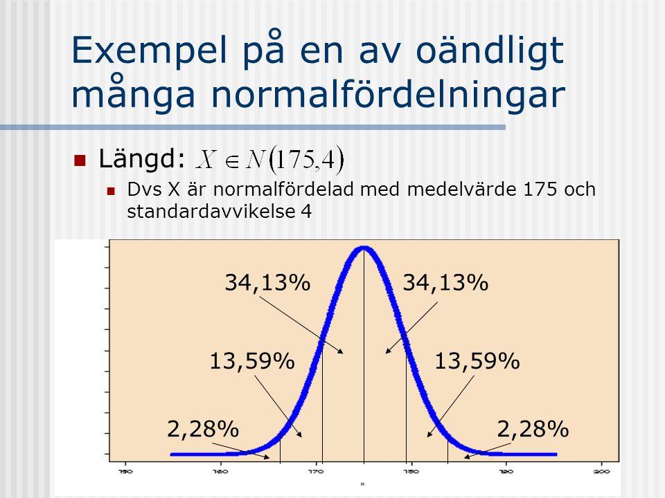Exempel på en av oändligt många normalfördelningar Längd: Dvs X är normalfördelad med medelvärde 175 och standardavvikelse 4 34,13% 13,59% 2,28%