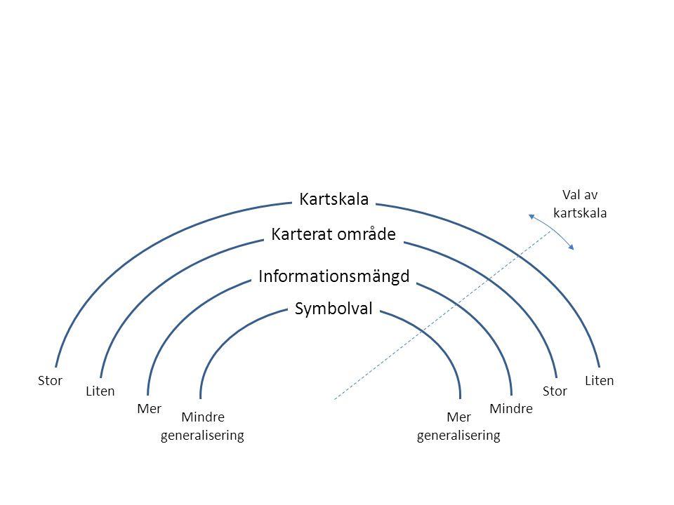 Val av kartskala Kartskala Karterat område Informationsmängd Symbolval Mer generalisering Liten Mindre Stor Mindre generalisering Stor Mer Liten