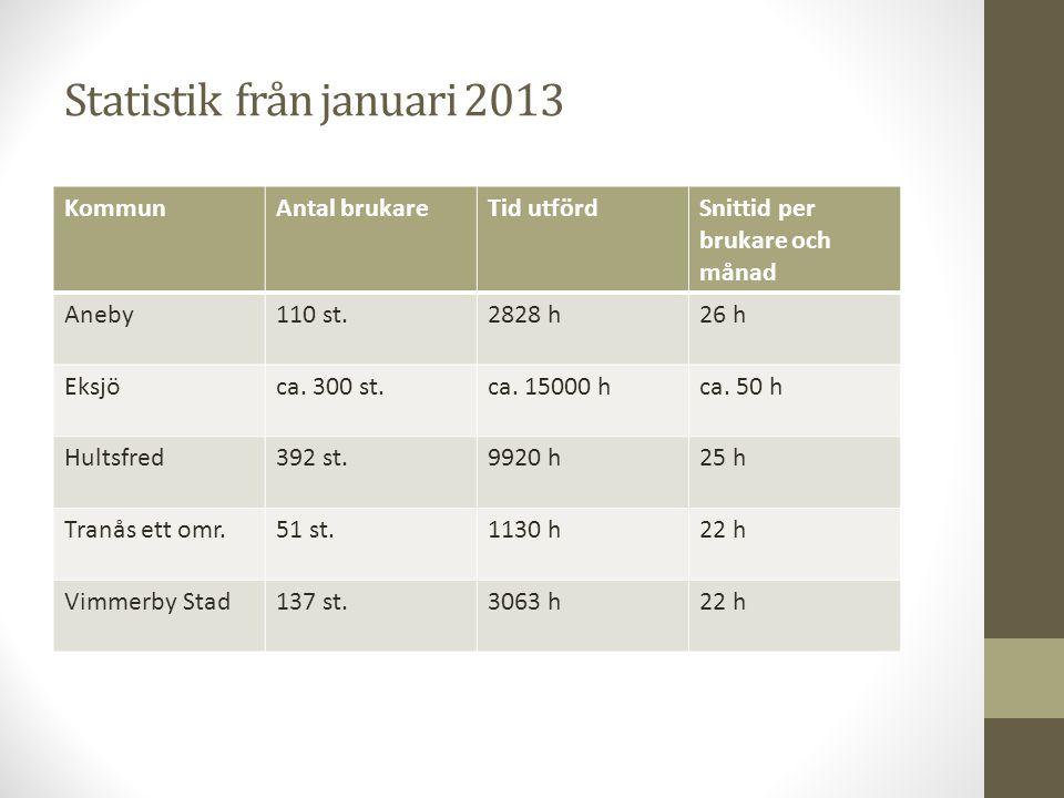 Statistik från januari 2013 KommunAntal brukareTid utfördSnittid per brukare och månad Aneby110 st.2828 h26 h Eksjöca.