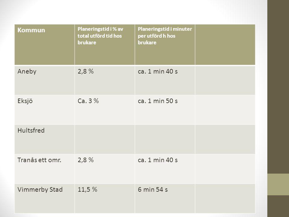 Kommun Planeringstid i % av total utförd tid hos brukare Planeringstid i minuter per utförd h hos brukare Aneby2,8 %ca.