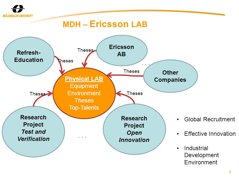 7 MDH – Ericsson LAB Research Project Test and Verification Research Project Open Innovation Refresh- Education Physical LAB Equipment Environment Theses Top-Talents Ericsson AB Other Companies...