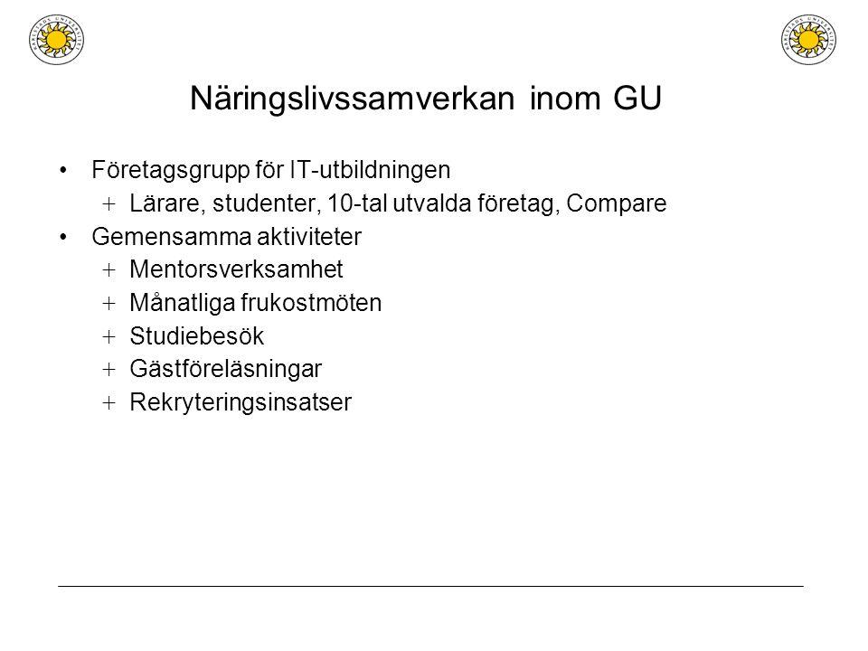 Näringslivssamverkan inom GU Företagsgrupp för IT-utbildningen + Lärare, studenter, 10-tal utvalda företag, Compare Gemensamma aktiviteter + Mentorsverksamhet + Månatliga frukostmöten + Studiebesök + Gästföreläsningar + Rekryteringsinsatser