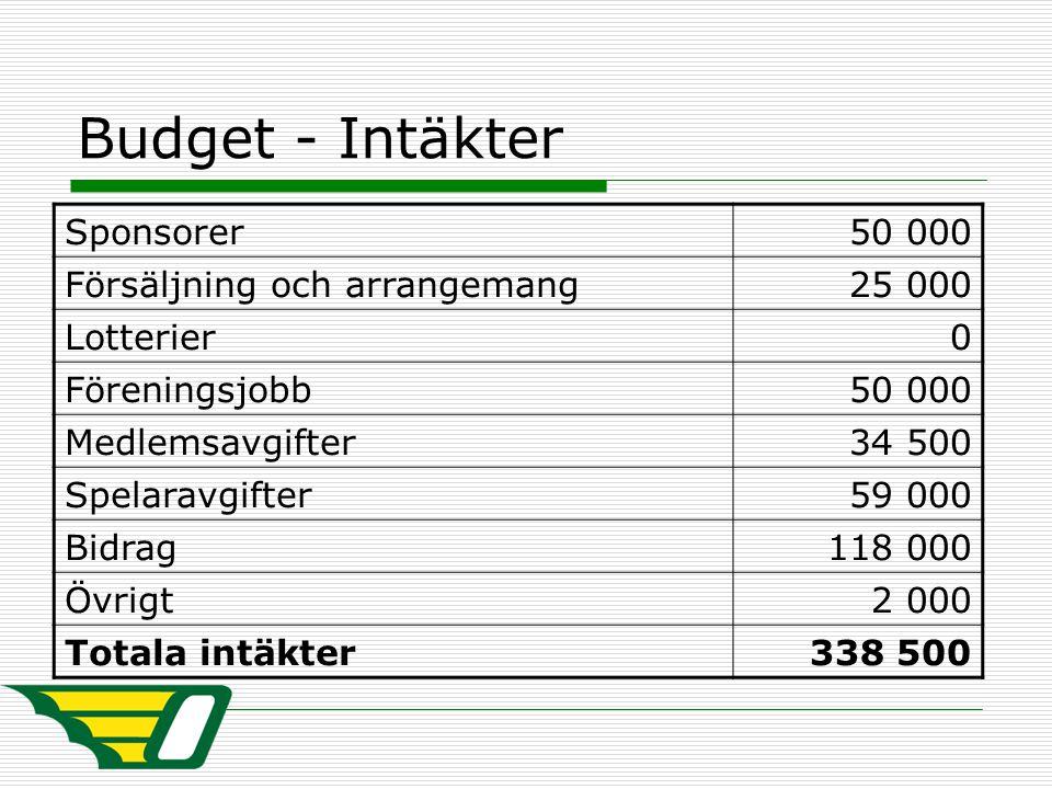 Budget - Intäkter Sponsorer50 000 Försäljning och arrangemang25 000 Lotterier0 Föreningsjobb50 000 Medlemsavgifter34 500 Spelaravgifter59 000 Bidrag11