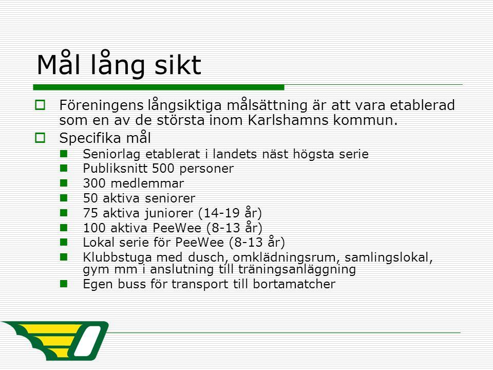 Mål lång sikt  Föreningens långsiktiga målsättning är att vara etablerad som en av de största inom Karlshamns kommun.