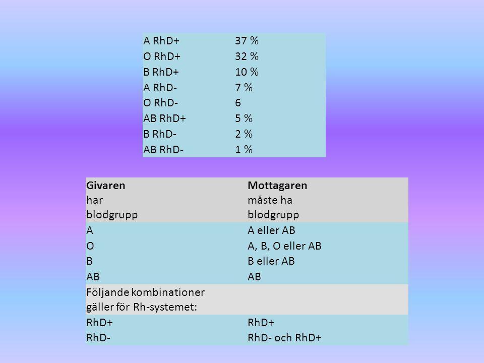 A RhD+ 37 % O RhD+ 32 % B RhD+ 10 % A RhD- 7 % O RhD- 6 AB RhD+ 5 % B RhD- 2 % AB RhD- 1 % Givaren har blodgrupp Mottagaren måste ha blodgrupp A A eller AB O A, B, O eller AB B B eller AB AB Följande kombinationer gäller för Rh-systemet: RhD+ RhD-RhD- och RhD+