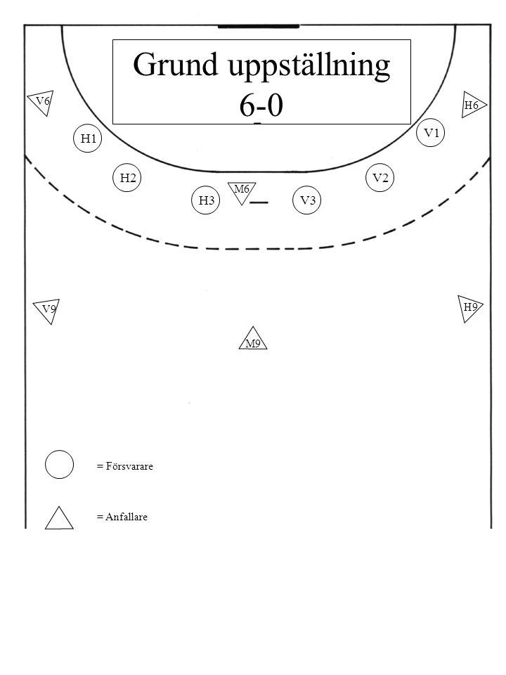 H1 H2 H3V3 V2 V1 M9 V9 H9 M6 V6 H6 = Försvarare = Anfallare Grund uppställning 6-0