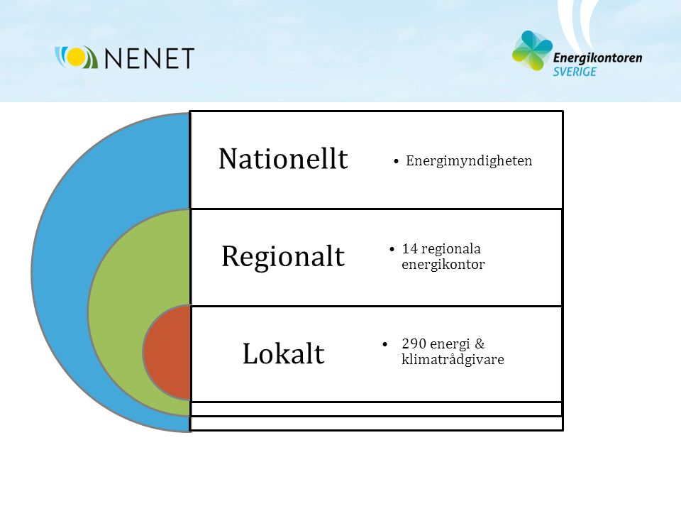 Nationellt Regionalt Lokalt Energimyndigheten 14 regionala energikontor 290 energi & klimatrådgivare