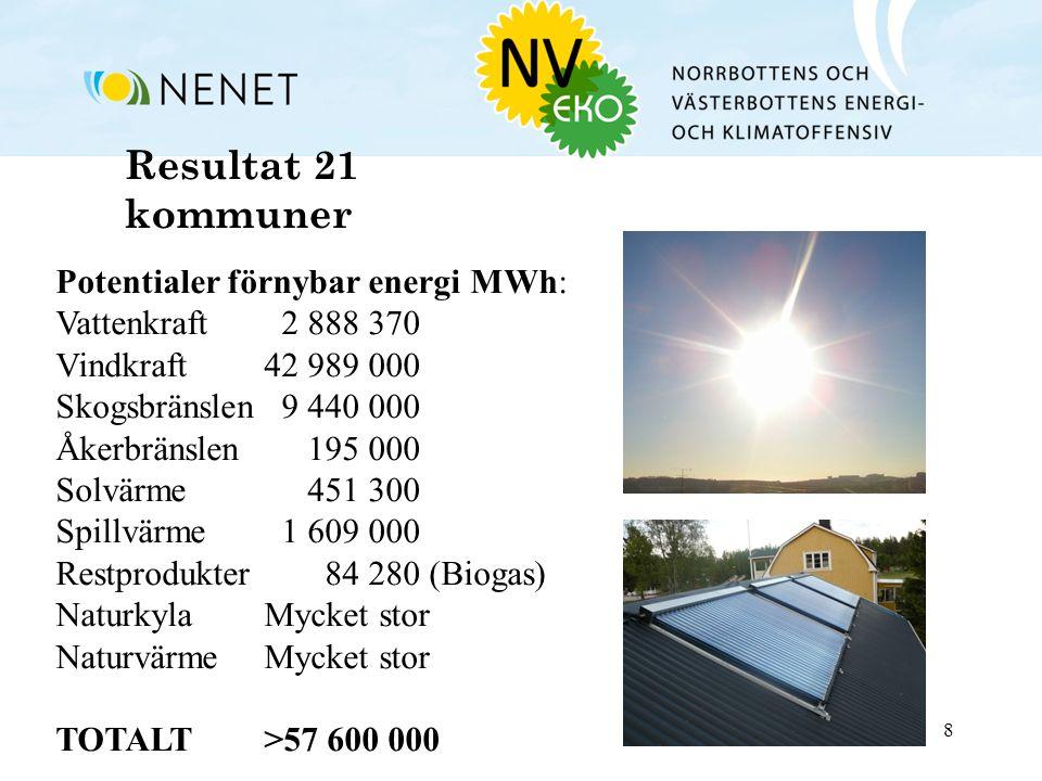 8 Resultat 21 kommuner Potentialer förnybar energi MWh: Vattenkraft 2 888 370 Vindkraft42 989 000 Skogsbränslen 9 440 000 Åkerbränslen 195 000 Solvärme 451 300 Spillvärme 1 609 000 Restprodukter 84 280 (Biogas) NaturkylaMycket stor Naturvärme Mycket stor TOTALT>57 600 000
