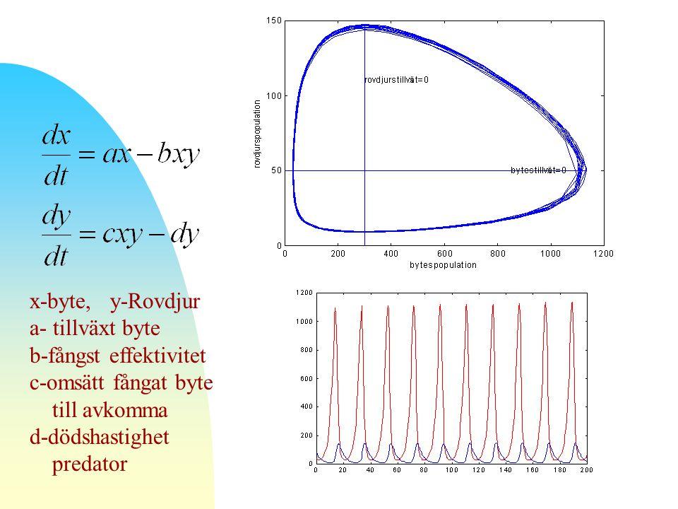 x-byte, y-Rovdjur a- tillväxt byte b-fångst effektivitet c-omsätt fångat byte till avkomma d-dödshastighet predator