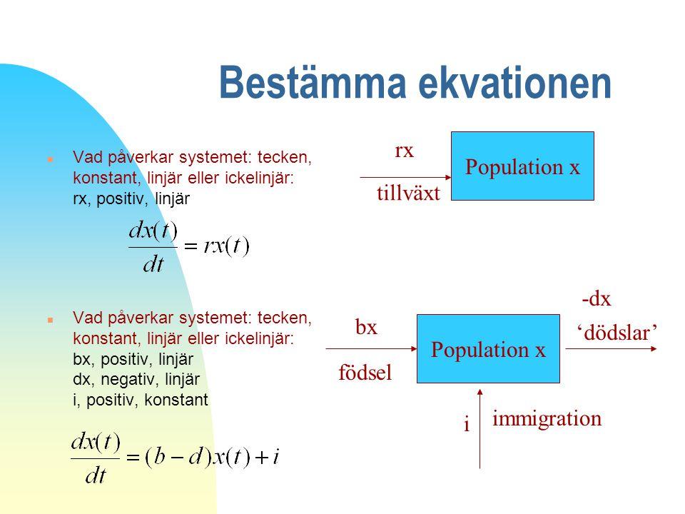 Bestämma ekvationen n Bestäm vad som påverkar systemet n Bestäm om parametrarna är positiva eller negativa, dvs ger tillväxt eller reduktion n Bestäm om respektive parameter är linjär eller ickelinjär Population x rx tillväxt Population x bx födsel -dx 'dödslar' i immigration