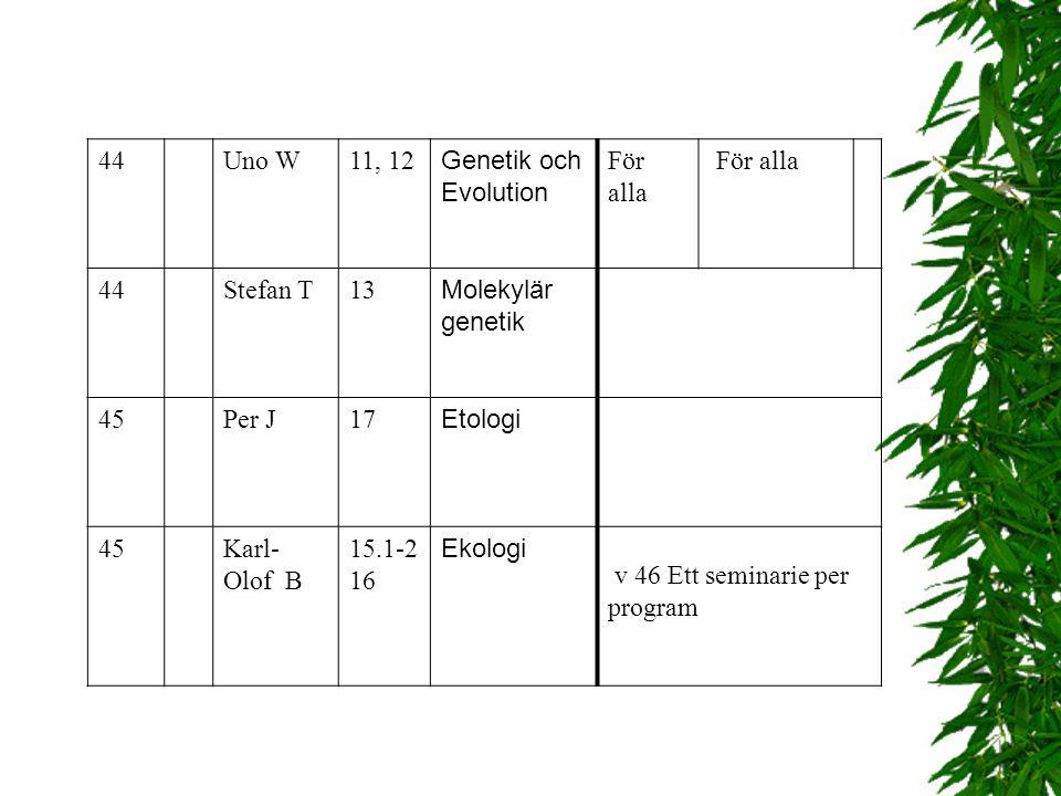 veck a föreläsnin g föreläsa re kaploka l Seminarie grupp Bio1a: 1-4 Seminarie grupp Bio1b: 1-4 33Fre 10-12Uno W1BL3 2 35Må 10-12 Bikupan Myrstacken B