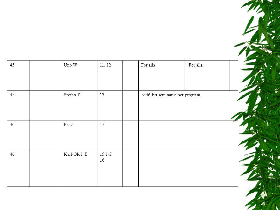 44Uno W11, 12 Genetik och Evolution För alla 44Stefan T13 Molekylär genetik 45Per J17 Etologi 45Karl- Olof B 15.1-2 16 Ekologi v 46 Ett seminarie per
