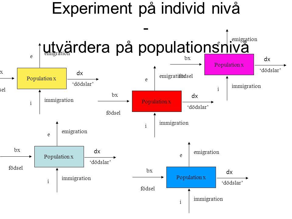 Experiment på individ nivå - utvärdera på populationsnivå Population x bx födsel 'dödslar' i immigration dx e emigration Population x bx födsel 'dödsl