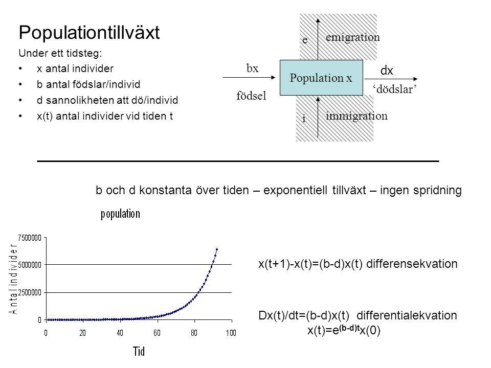 Populationtillväxt Under ett tidsteg: x antal individer b antal födslar/individ d sannolikheten att dö/individ x(t) antal individer vid tiden t x(t+1)