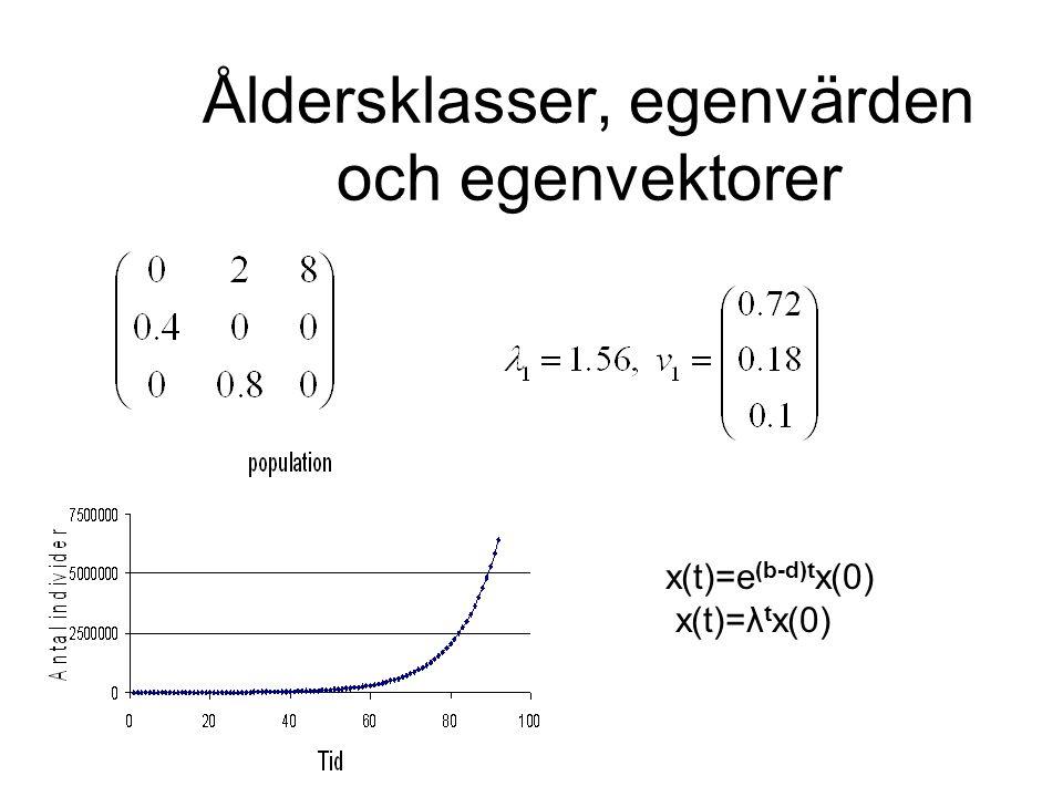 Åldersklasser, egenvärden och egenvektorer x(t)=e (b-d)t x(0) x(t)=λ t x(0)