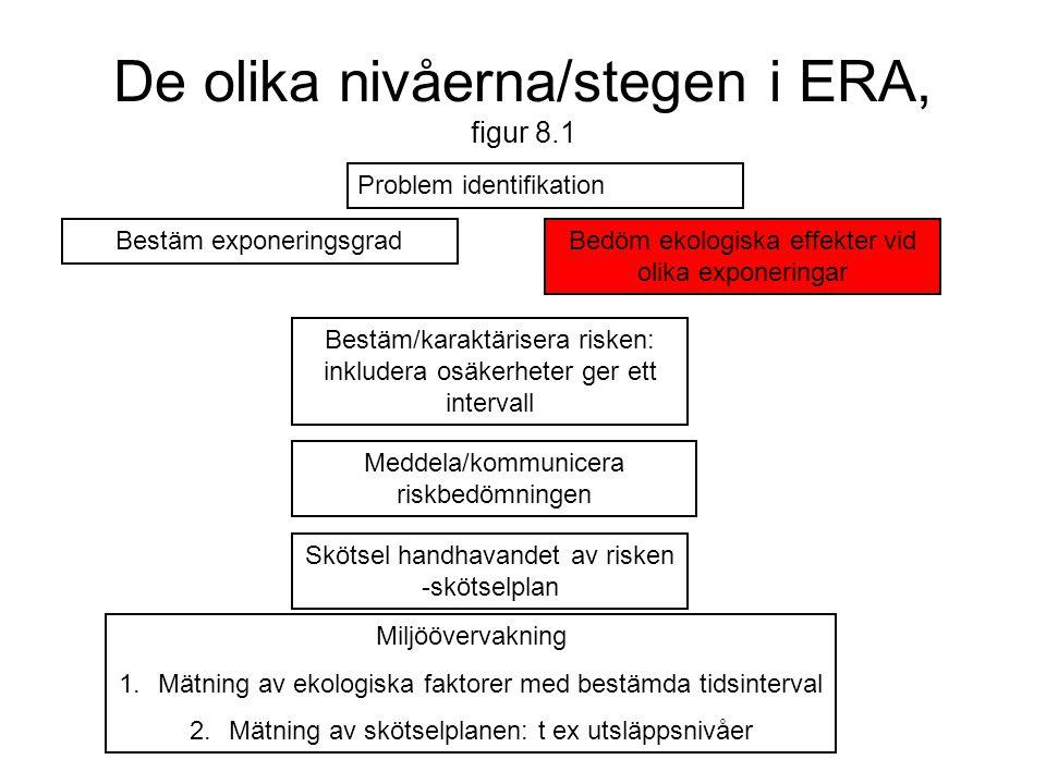 De olika nivåerna/stegen i ERA, figur 8.1 Problem identifikation Bestäm exponeringsgradBedöm ekologiska effekter vid olika exponeringar Bestäm/karaktä