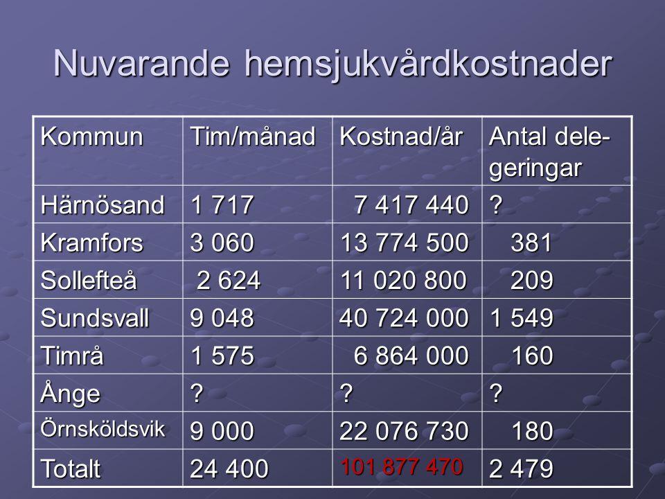 Nuvarande hemsjukvårdkostnader KommunTim/månadKostnad/år Antal dele- geringar Härnösand 1 717 7 417 440 7 417 440.