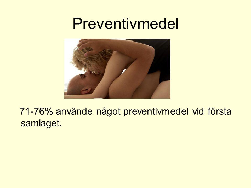 Preventivmedel 68-82% använde något preventivmedel vid senaste samlaget.