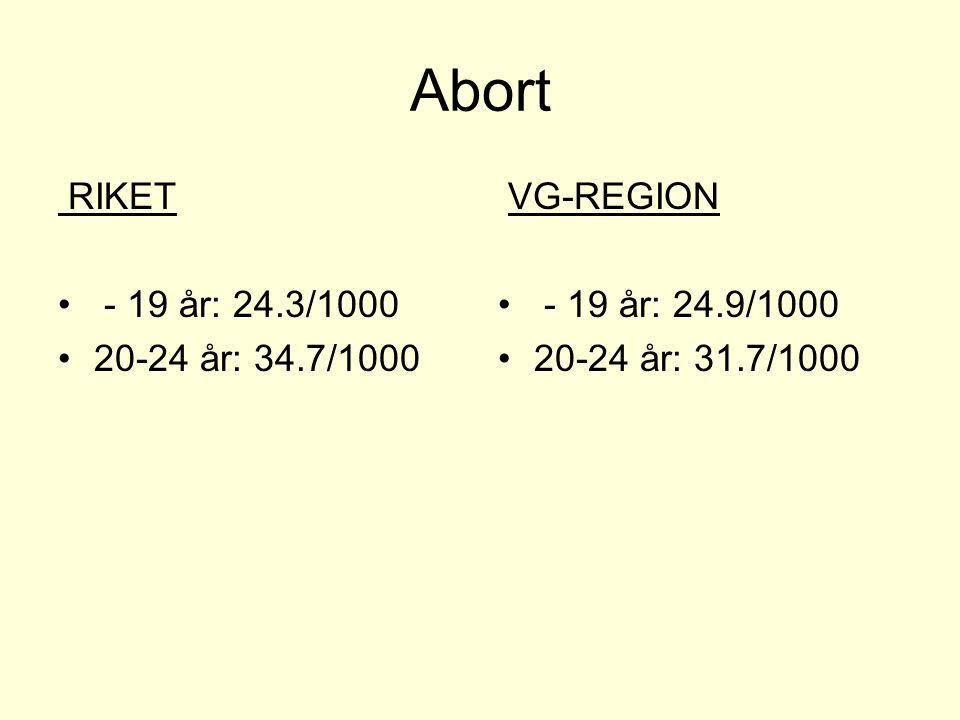 Abort RIKET - 19 år: 24.3/1000 20-24 år: 34.7/1000 VG-REGION - 19 år: 24.9/1000 20-24 år: 31.7/1000