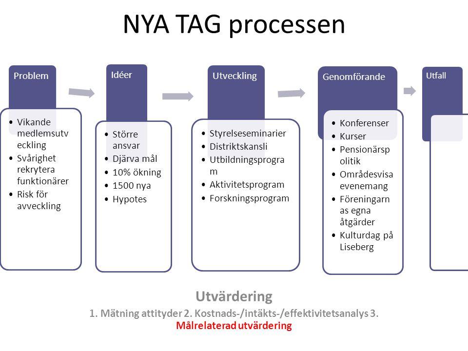 NYA TAG processen Utvärdering 1. Mätning attityder 2. Kostnads-/intäkts-/effektivitetsanalys 3. Målrelaterad utvärdering Problem Vikande medlemsutv ec
