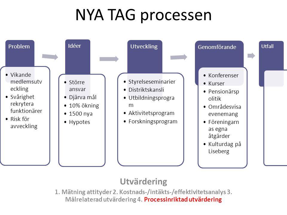NYA TAG processen Utvärdering 1. Mätning attityder 2. Kostnads-/intäkts-/effektivitetsanalys 3. Målrelaterad utvärdering 4. Processinriktad utvärderin
