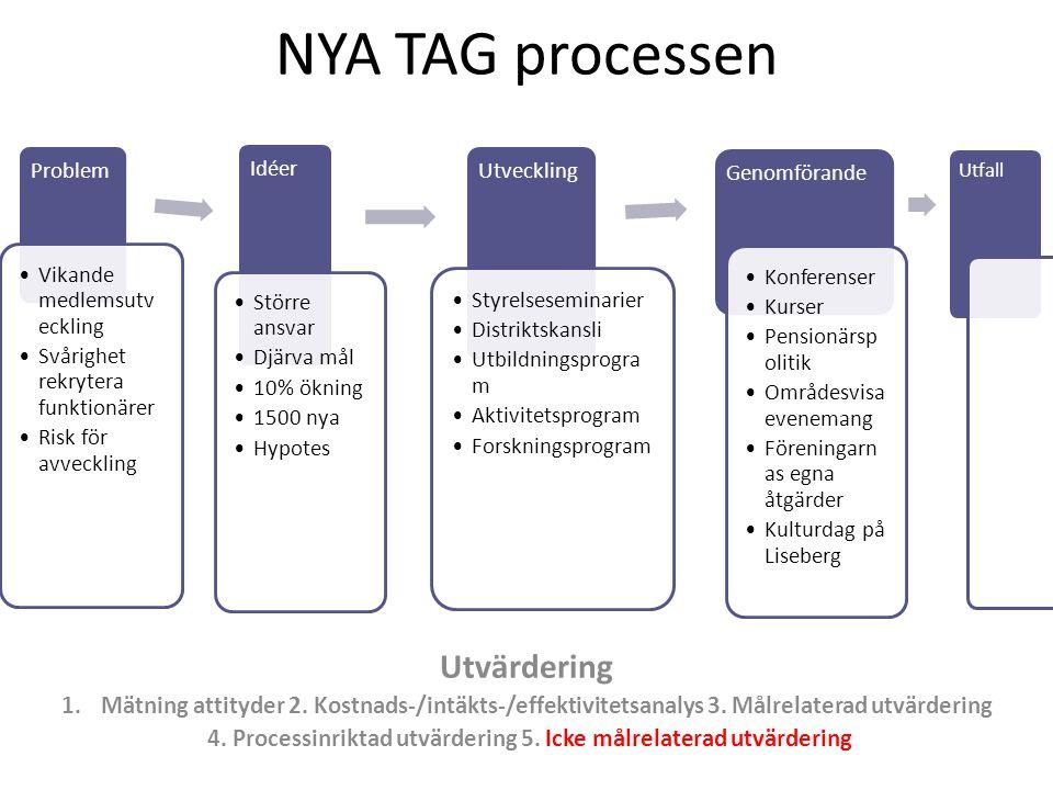NYA TAG processen Utvärdering 1.Mätning attityder 2. Kostnads-/intäkts-/effektivitetsanalys 3. Målrelaterad utvärdering 4. Processinriktad utvärdering