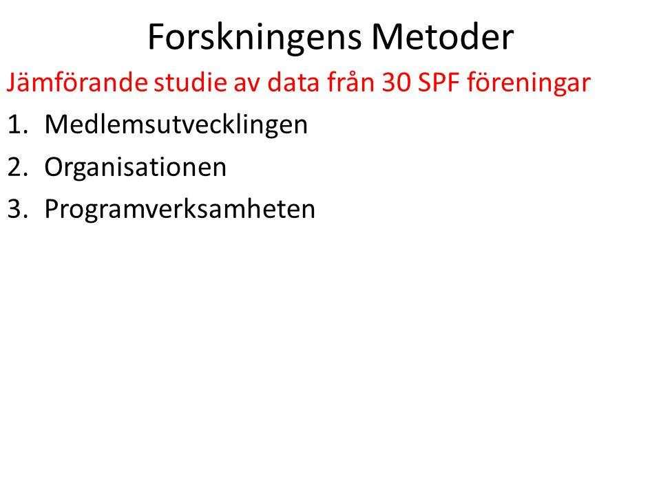 Forskningens Metoder Jämförande studie av data från 30 SPF föreningar 1.Medlemsutvecklingen 2.Organisationen 3.Programverksamheten