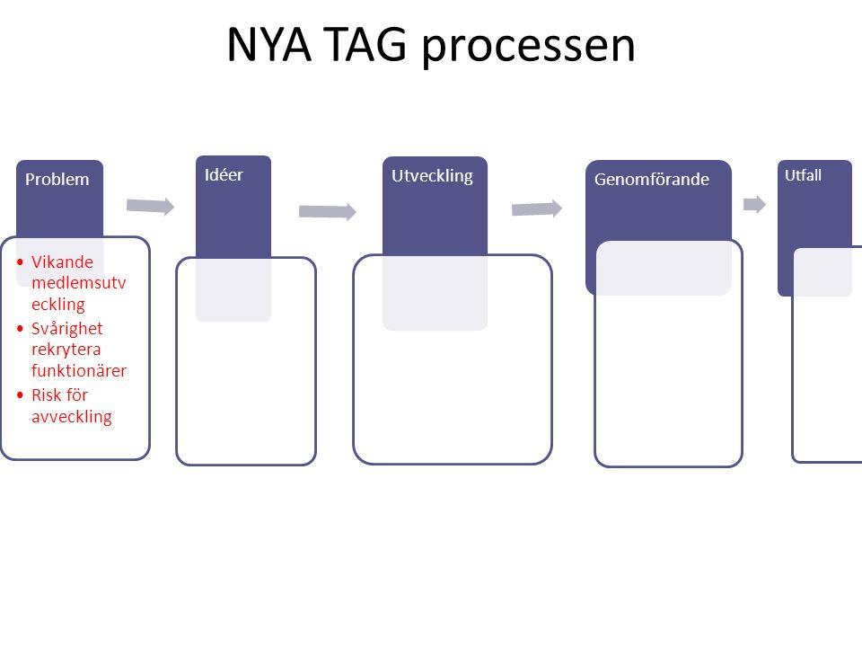 NYA TAG processen Problem Vikande medlemsutv eckling Svårighet rekrytera funktionärer Risk för avveckling Idéer Utveckling Genomförande Utfall ?