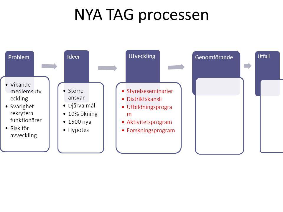 NYA TAG processen Problem Vikande medlemsutv eckling Svårighet rekrytera funktionärer Risk för avveckling Idéer Större ansvar Djärva mål 10% ökning 15