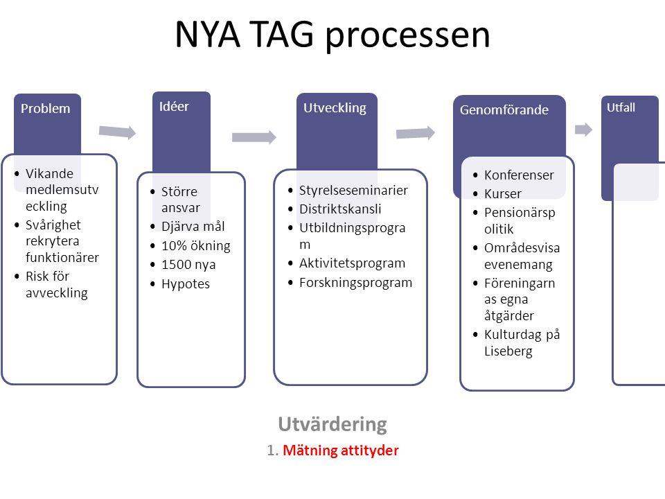 NYA TAG processen Utvärdering 1. Mätning attityder Problem Vikande medlemsutv eckling Svårighet rekrytera funktionärer Risk för avveckling Idéer Störr