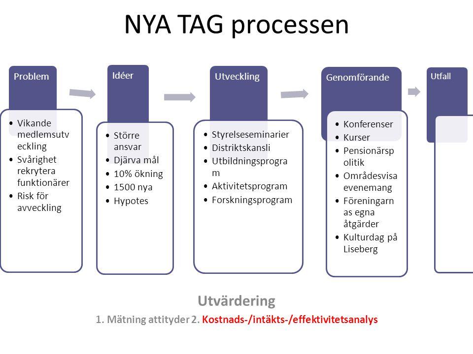 NYA TAG processen Utvärdering 1. Mätning attityder 2. Kostnads-/intäkts-/effektivitetsanalys Problem Vikande medlemsutv eckling Svårighet rekrytera fu