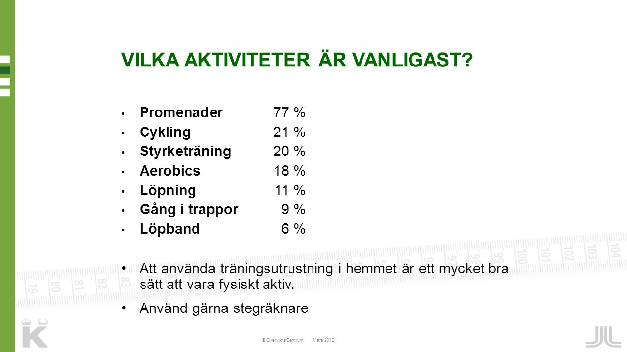 VILKA AKTIVITETER ÄR VANLIGAST? Promenader77 % Cykling21 % Styrketräning20 % Aerobics18 % Löpning11 % Gång i trappor 9 % Löpband 6 % Att använda träni