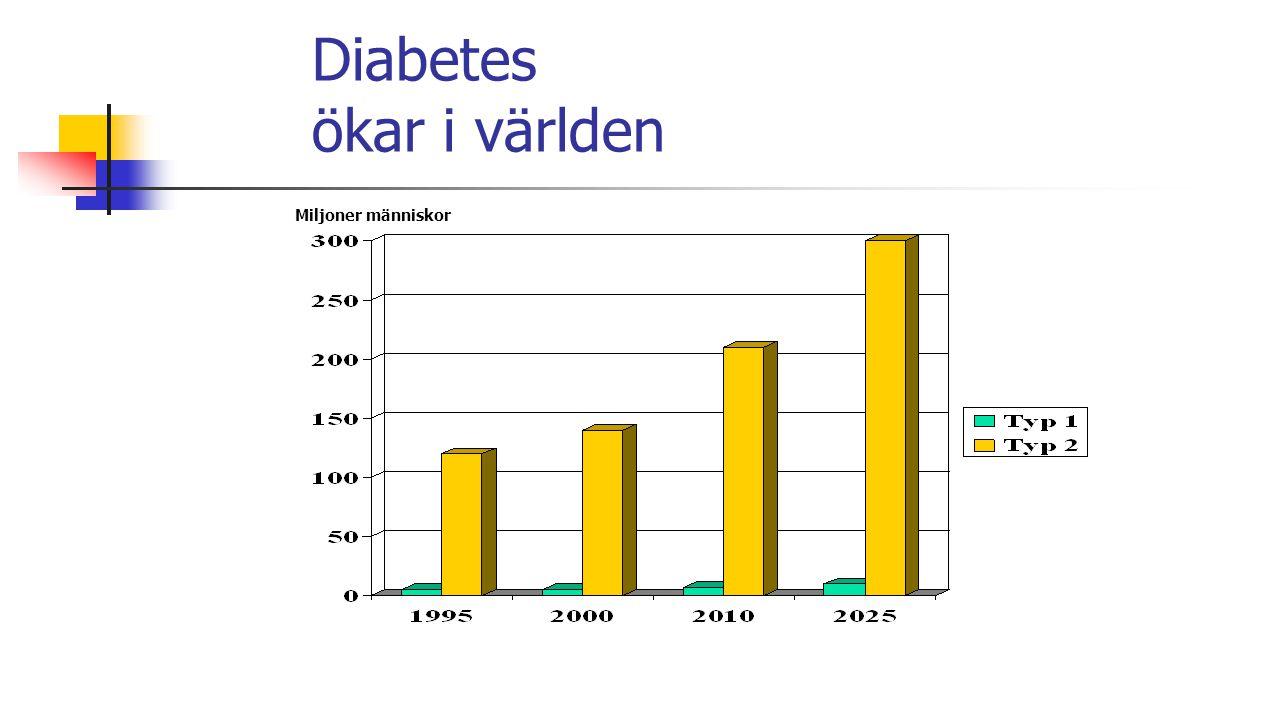 Typ 1 diabetes Insulinproduktionen upphör Hastigt insjuknande, oftast före 30 års ålder Orsak: en autoimmun process som skadar insulinproducerande celler i bukspottkörteln Låg ärftlighet Alltid insulinbehandling
