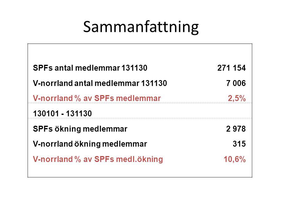 Förbundets Mål och Riktlinjer 2011 – 2014 Föreningarna ska arbeta aktivt med att inkludera IT i sina verksamheter.