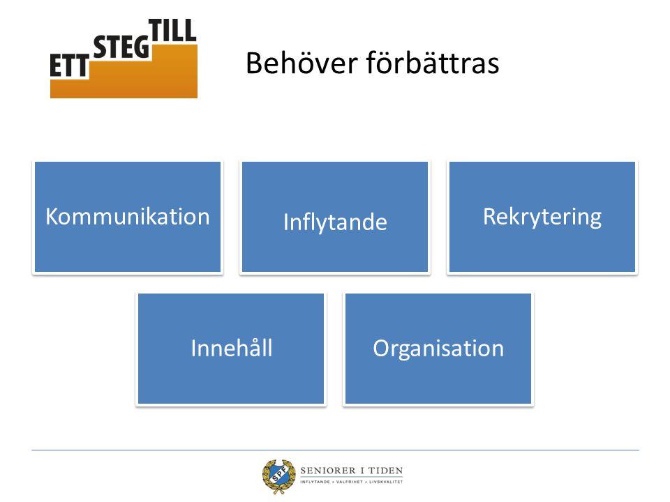 Behöver förbättras Kommunikation Inflytande Rekrytering InnehållOrganisation