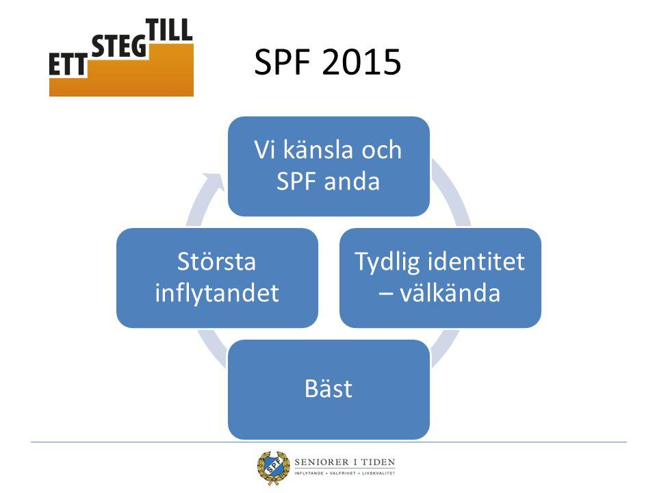SPF 2015 Vi känsla och SPF anda Tydlig identitet – välkända Bäst Största inflytandet