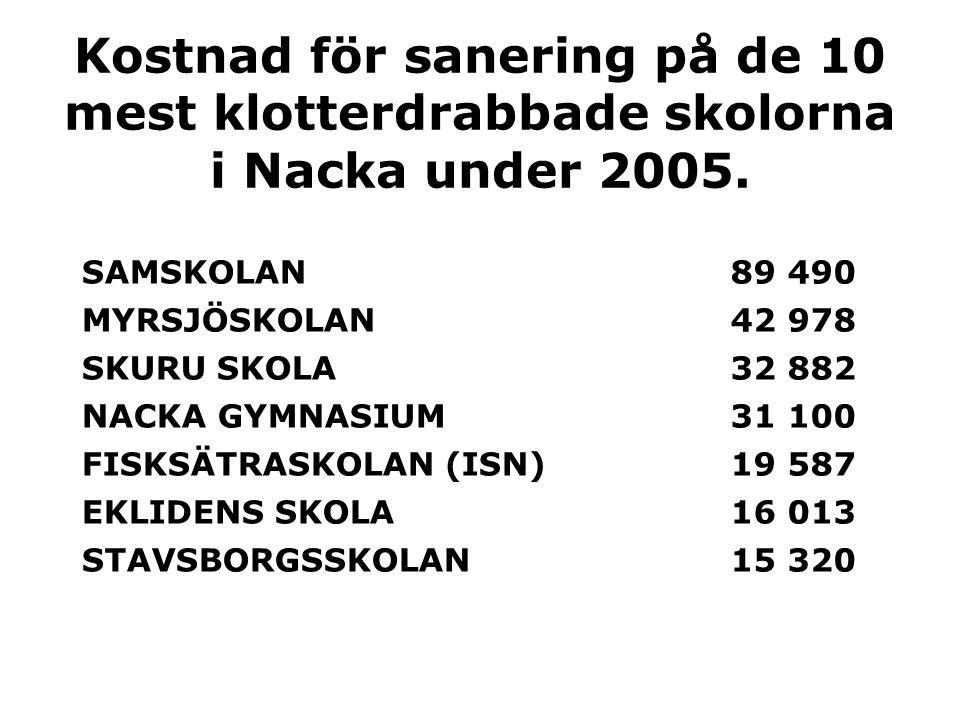 Kostnad för sanering på de 10 mest klotterdrabbade skolorna i Nacka under 2005.