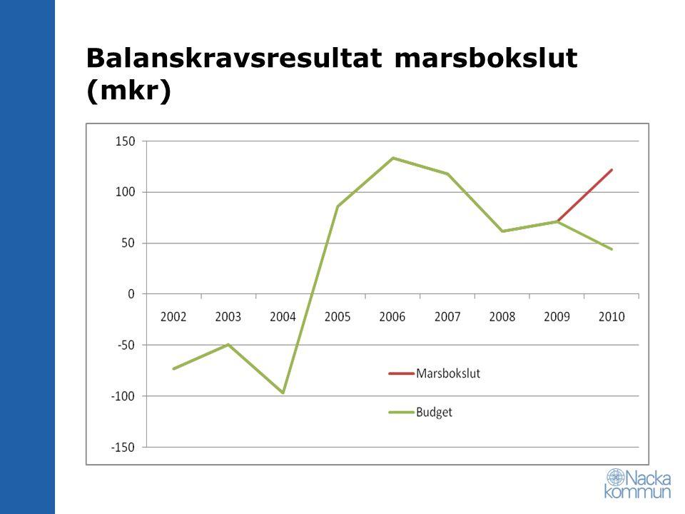Balanskravsresultat marsbokslut (mkr)