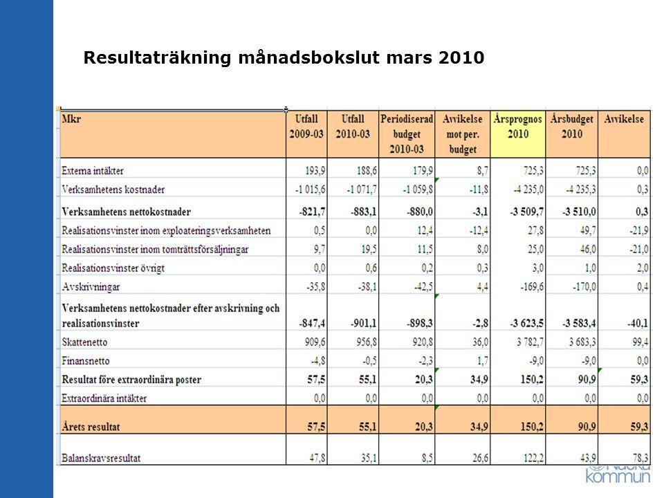 Månadsbokslut jan-mars 2010, verksamhetens nettokostnader 2010, mkr Nämnd/Verksamhetsområde 2009-03-01 Utfall 2010-03 Periodi serad budget 2010-03 Avvikels e mot per.