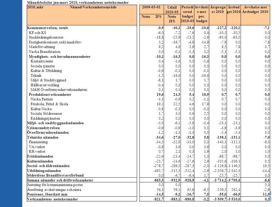 Månadsbokslut jan-mars 2010, verksamhetens nettokostnader 2010, mkr Nämnd/Verksamhetsområde 2009-03-01 Utfall 2010-03 Periodi serad budget 2010-03 Avv