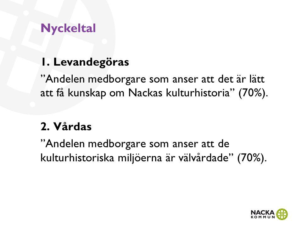 """Nyckeltal 1. Levandegöras """"Andelen medborgare som anser att det är lätt att få kunskap om Nackas kulturhistoria"""" (70%). 2. Vårdas """"Andelen medborgare"""