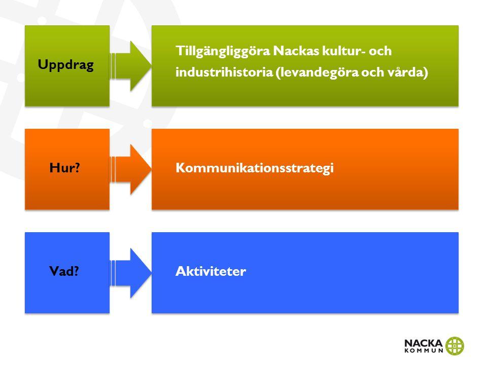 Uppdrag Tillgängliggöra Nackas kultur- och industrihistoria (levandegöra och vårda) Vad? Hur? Aktiviteter Kommunikationsstrategi