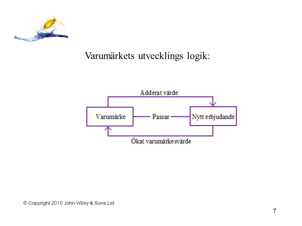 © Copyright 2010 John Wiley & Sons Ltd 7 Varumärkets utvecklings logik:
