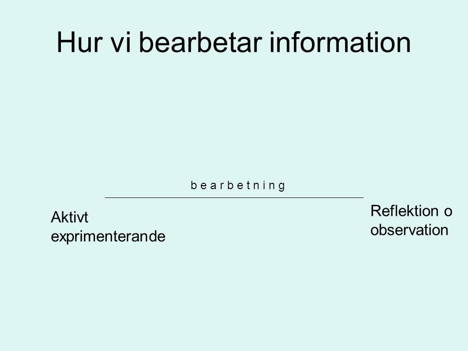 Kolbs modell Konkret upplevelse Abstrakt tänkande Aktivt exprimenterande Reflektion & observation VarförVarför