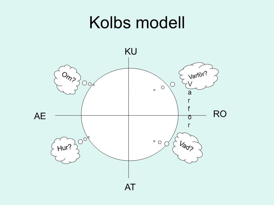 Kolbs modell KU AT AE RO VarförVarför Varför.Vad.